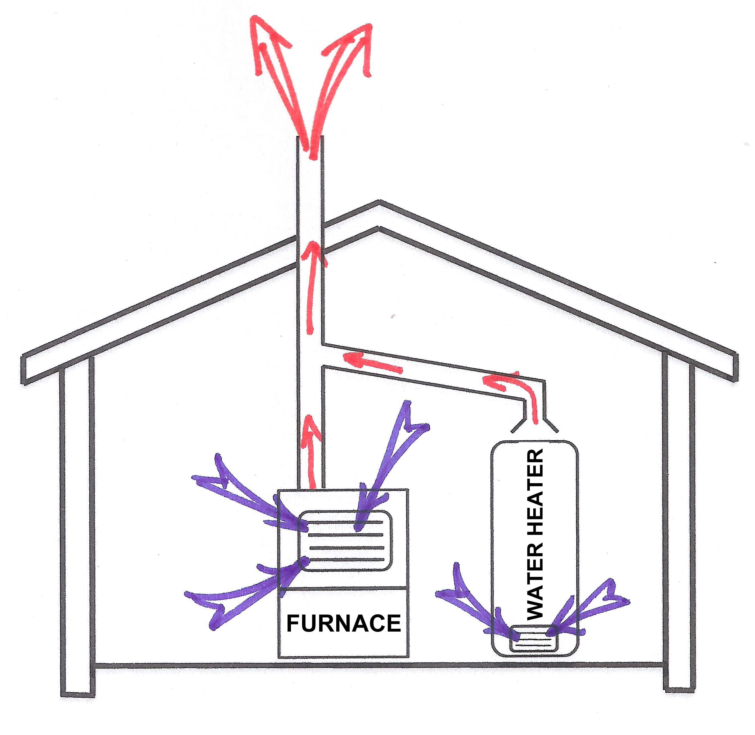 B venting a hot water heater - Comb Air Fig 1 B
