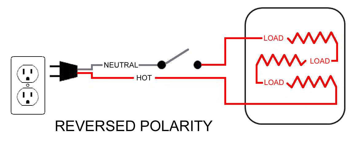 an appliance plugged into a receptacle with reversed polarity  even when  the switch is off all of the components of the appliance are energized